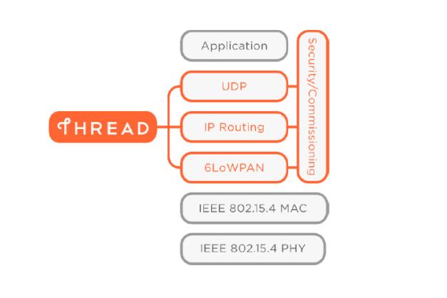 thread wird dieses ipv6 protokoll der smart home standard. Black Bedroom Furniture Sets. Home Design Ideas