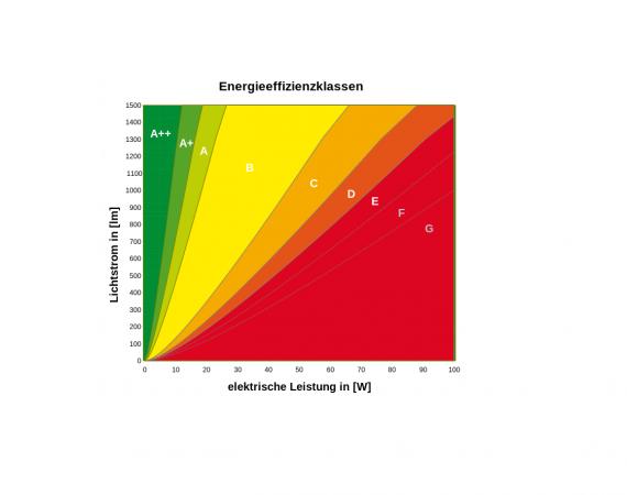 Energieeffizienzklassen für Leuchtmittel @ wikipedia.org