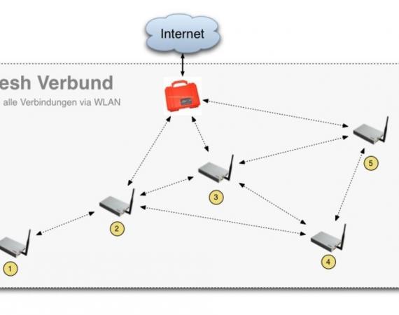 Mesh Verbund (WMN)