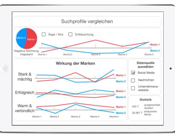 Das Sprachanalysetool macht Markenkommunikation viel einfacher