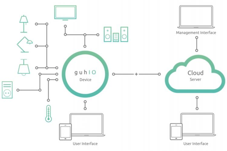 Abbildung des guhIO Webinterface zum Hinzufügen von Smart Home Geräten
