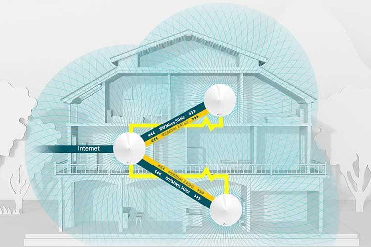 Die Access Points eines Mesh Systems können sowohl Powerline als auch Repeater sein. Die Geräte vermaschen sich miteinander