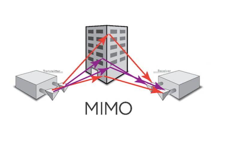 Abbildung MIMO (englisch Multiple Input Multiple Output) Technologie