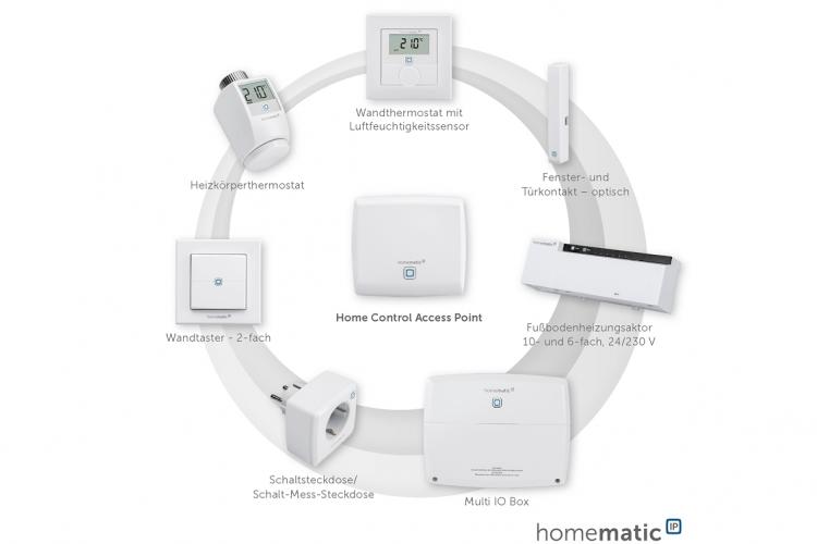 homematic ip neue smart home system von eq 3 spricht ipv6. Black Bedroom Furniture Sets. Home Design Ideas