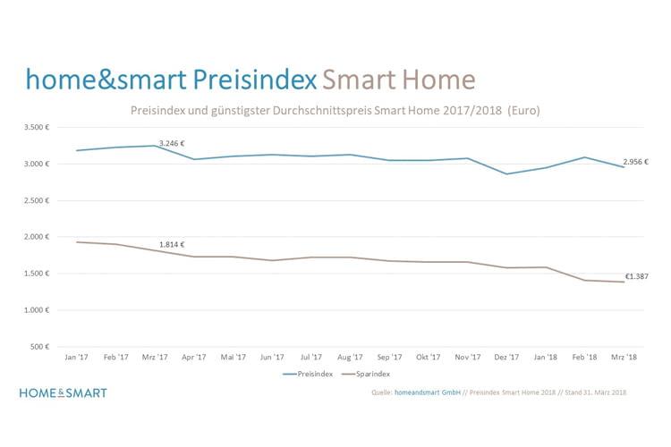Smart Home Preisindex März 2018: Das intelligente Zuhause wird zunehmend günstiger