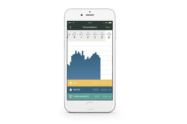 Smappee zeigt den Verbrauch aller Geräte im Smart Home an - Gas, Wasser, Strom