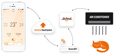 AirPatrol WiFi zur Klimasteuerung