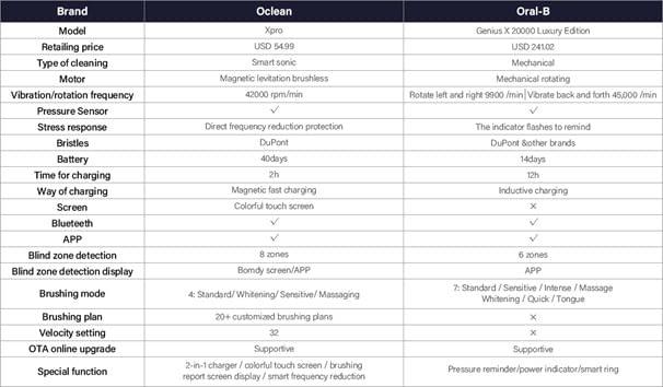 oclean-xpro-oral-b-genius-produktvergleich