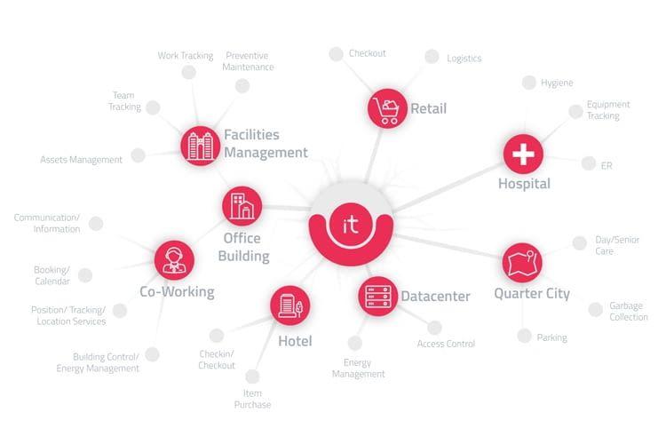 Bietet Lösungen für viele Anwendungsfelder: Die Thing-it Plattform