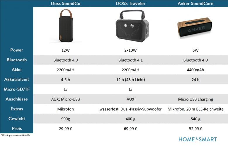 Vergleich Mini Bluetooth Speaker (2)