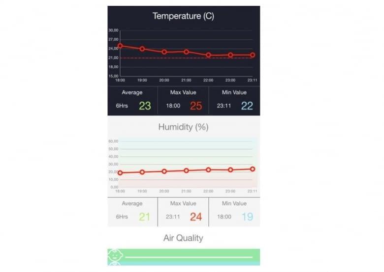 Invidyo misst die Luftqualität
