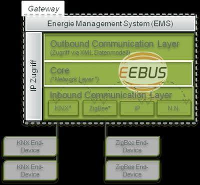 Abbildung der Struktur des EEBus