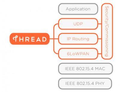 Thread Ipv6 Protokoll als Zukunft des Smart Home