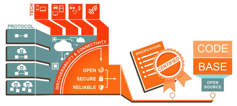 oic-Open Interconnect-Consortium