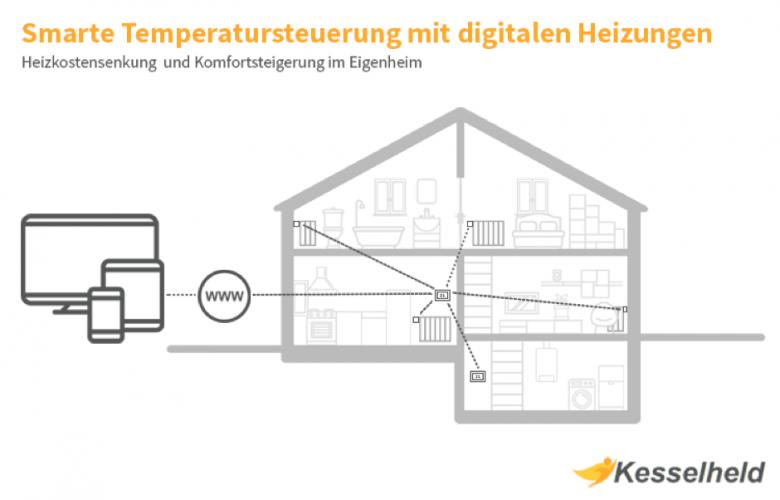 Kesselheld: Smarte Temperatursteuerung mit digitalen Heizungen