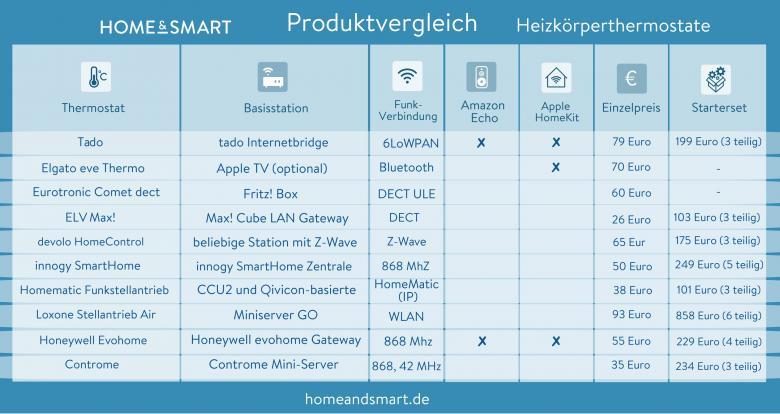 smarte Heizungssteuerung Tabelle gängige Heizthermostate