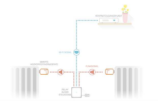 Netatmo smarte Thermostat steuert den Heizkessel oder die Wärmepumpe