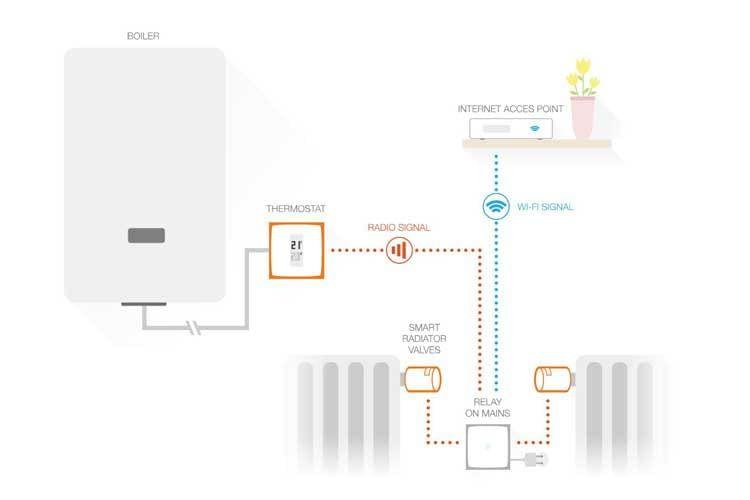 Das Netatmo Smart Thermostat steuert den Heizkessel oder die Wärmepumpe zuhause