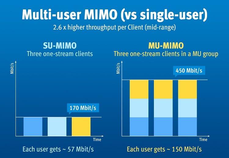 Das Multi-user MIMO verteilt den Datendurchsatz intelligent auf alle Geräte