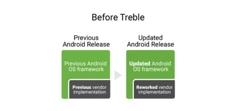 Das Android-Update-Prozedere vorher...