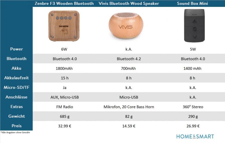 Vergleich Mini Bluetooth Speaker (1)