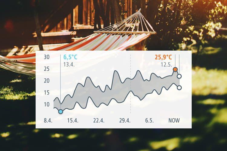 Übersichtliche Diagramme zeigen die Temperaturschwankungen der letzten Tage
