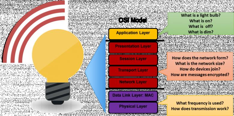 ZigBee Applikationsschichten