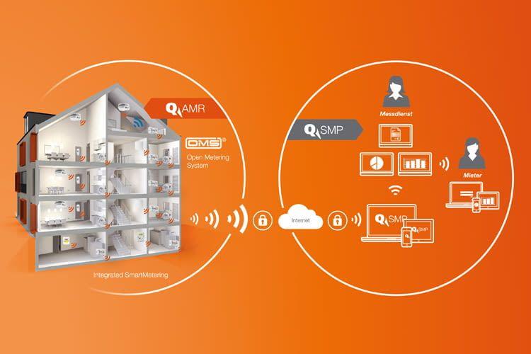 QUNDIS ist der Marktführer in Deutschland und Europa für Messgeräte