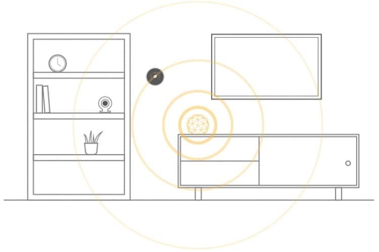 Reichweite Norton Core im Smart Home