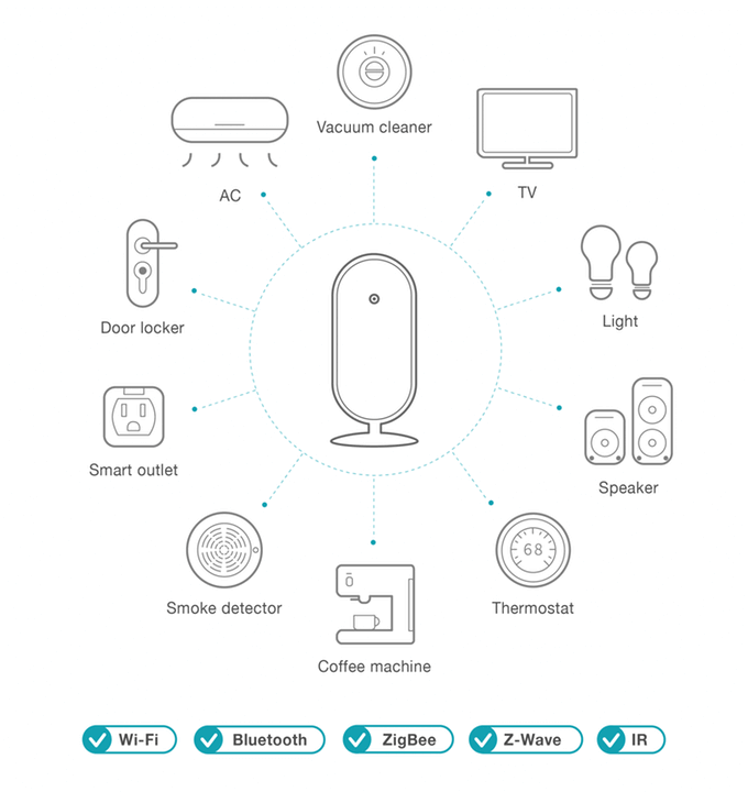 SmartAll unterstützte Geräte - arbeitet mit Wi-Fi, Bluetooth, ZigBee, Z-Wave und IR