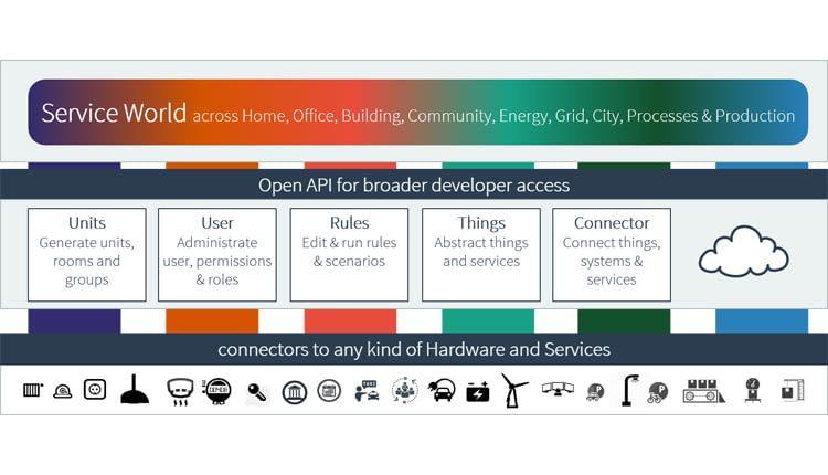 Diese Übersicht zeigt einige Features der IoT-Plattform