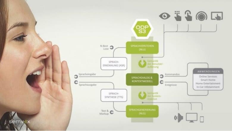 Saarland statt Silicon Valley: Ein fortschrittlicher Sprachassistent