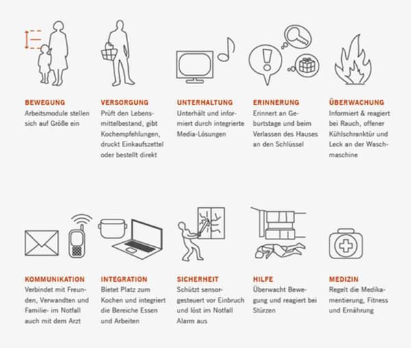 Abbildung der Möglichkeiten für die Connected Kitchen von Tielsa