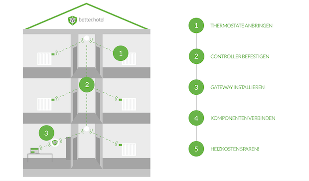 better.hotel von Betterspace - die intelligente Heizungssteuerung für Hotels