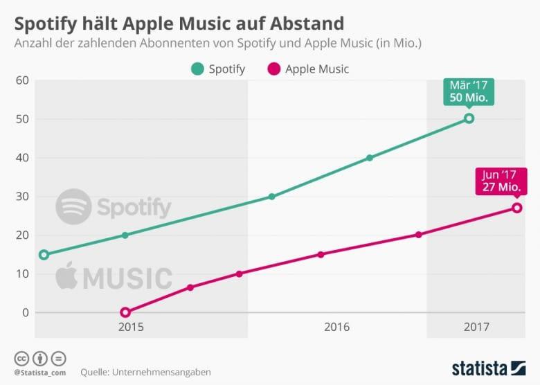 Spotify dominiert den Musikstreaming-Markt