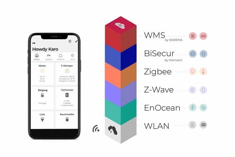 Jeder Cube verbindet eine bekannte oder exklusive Funktechnologie mit der WLAN-Zentrale