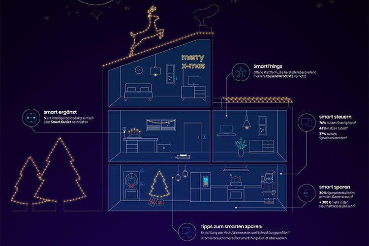 Mit dem Samsung SmartThings Konzept können Verbraucher ihre Energiekosten enorm senken