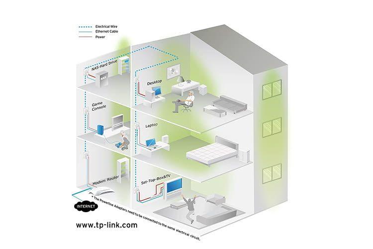 So kann die Vernetzung von dLAN Adapter in einem Haus theoretisch aufgebaut sein