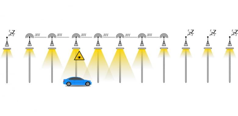 Alle nicht benötigten Straßenlaternen schalten ihre Beleuchtung automatisch aus