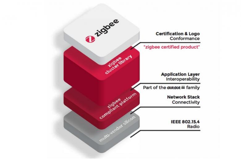 Grafik zum Aufbau des ZigBee-Protokolls