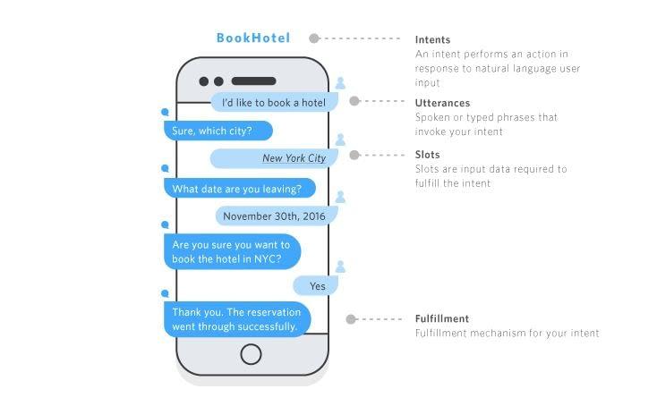 Die mit Amazon Lex erstellten Chatbots ermöglichen etwa die Hotelbuchung per Sprachbefehl