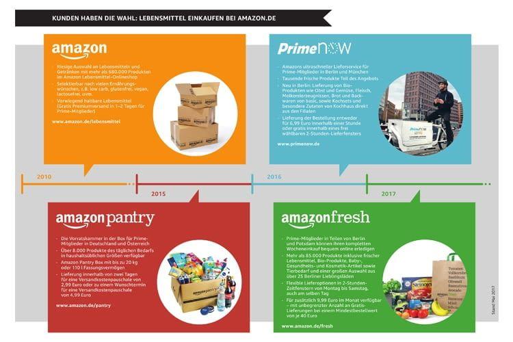 AmazonFresh ist nicht mit Amazon Prime Now oder Amazon Pantry identisch