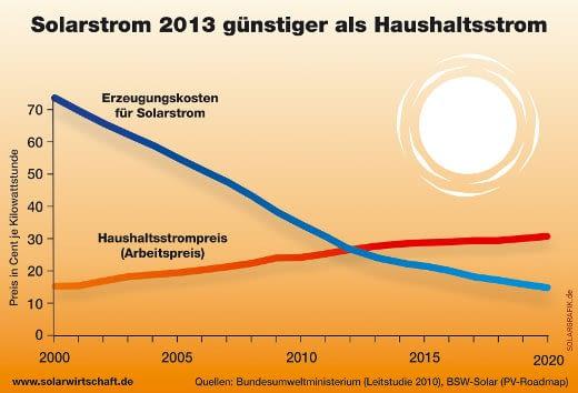 Was viele nicht wissen: Schon seit 2013 ist Solarstrom günstiger als Haushaltsstrom