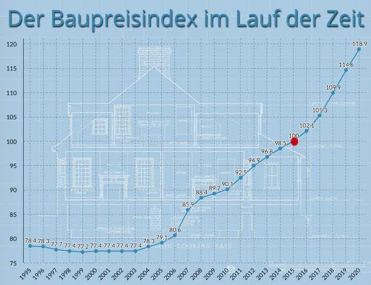 entwicklung-baupreisindex