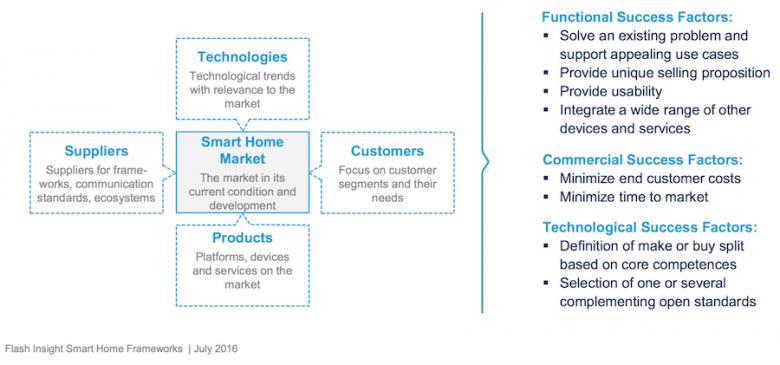 Mücke Sturm Company Studienüberblick : Frameworks im Smart Home