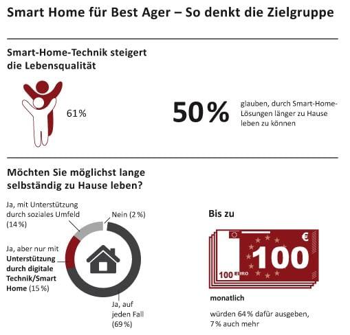 Best Ager erhoffen sich durch smarte Technik viele Vorteile