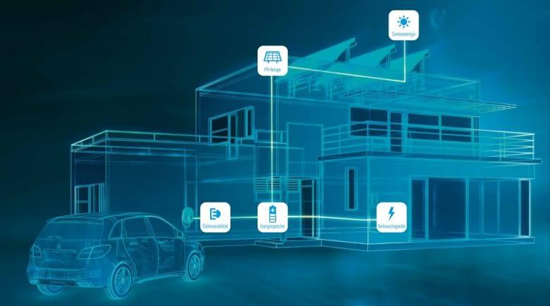 Der Energiespeicher versorgt Haushalt und Elektroauto - oder wird ins Stromnetz eingespeist