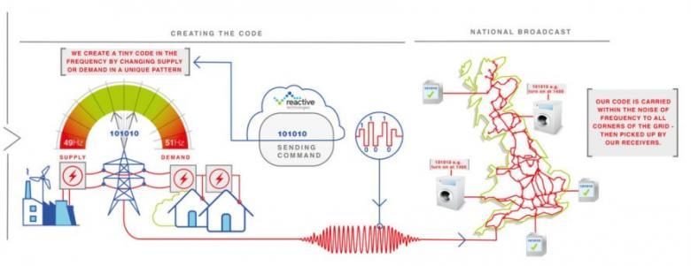 """Britische Forscher testen das """"Smart Grid"""""""