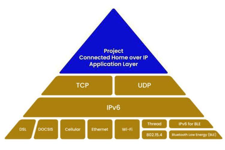 Aufbaus des Connected Home over IP Smart Home Funkstandards