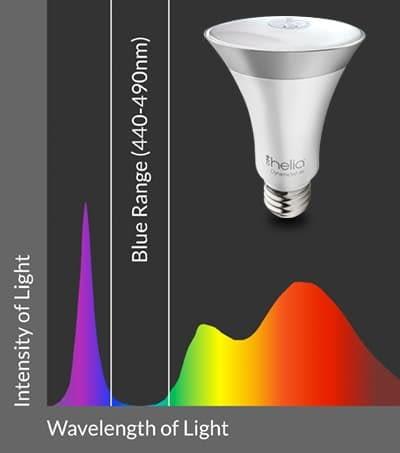Grafik Lichintensität Soraa Helia LED-Leuchte